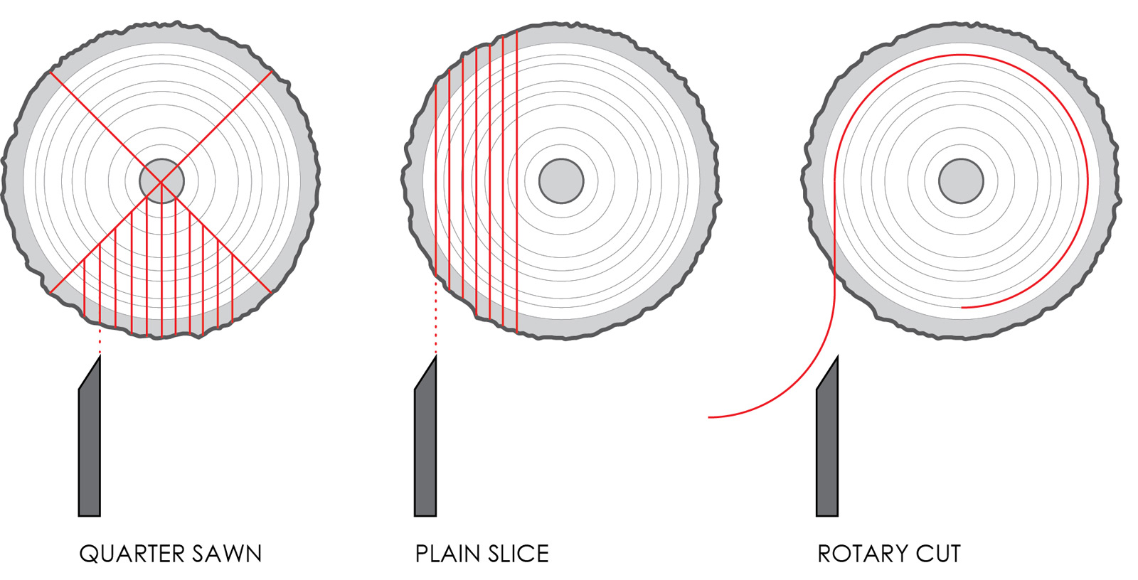 ... different ways within the slicing method to get different style woods